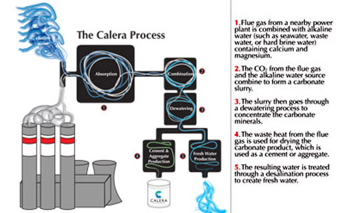The Calera Process: ©Calera Corporation