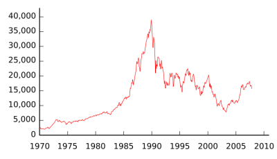The Nikkei Average's rise & follicle