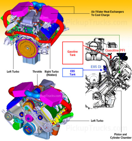 ford s bobcat engine test proves feasibility of smaller engines could be pivotal to companies