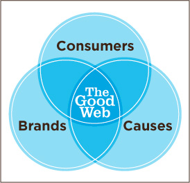 Components of The Good Web