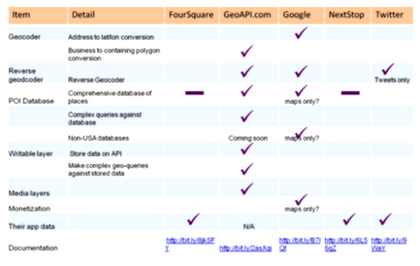 GeoAPI vs LBS Comparison Chart