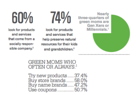 Green Mom Stats provided by Deliver Magazine