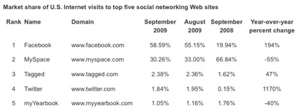 Social Network Market Share - September 09