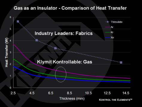 Klymit Thermal Conductivity Comparison (click to enlarge)