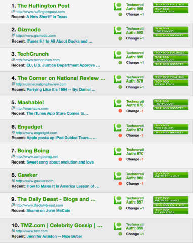 Top Ten Technorati Blogs
