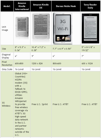 Wireless Reading Device Product's report