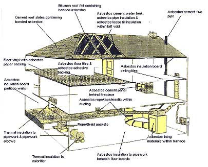 How to find asbestos and asbestos products in your home