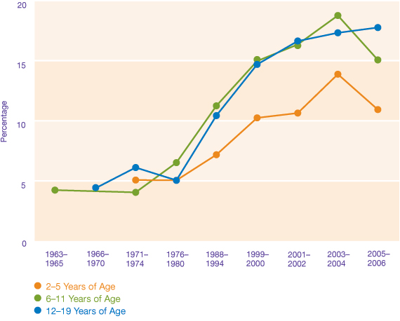 Trends In Child - Adolescent Overweight By Age: Center for Disease Control & Prevention