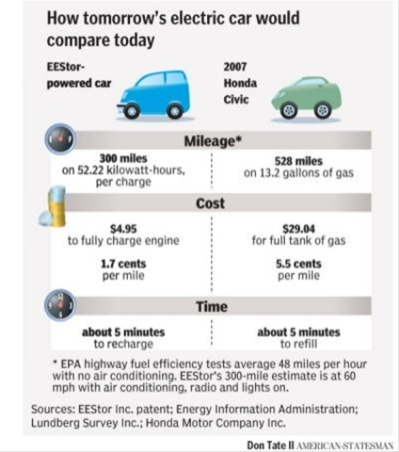 Drive A Car Miles On Minutes Of Electricity