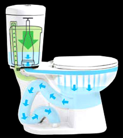 Stealth Toilet, Fill cycle: Blue is water, Green is air: Niagara Conservation Corp.