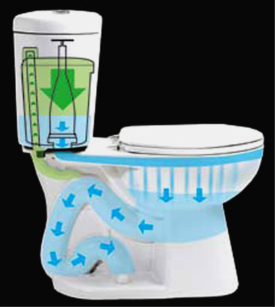 Stealth Toilet, Flush cycle: Blue is water, Green is air: Niagara Conservation Corp.