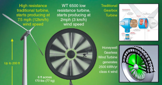 Honeywell Wind Turbine, Windtronics