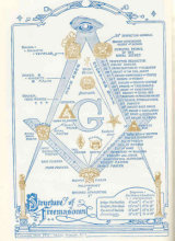 Freemasonry Insignia