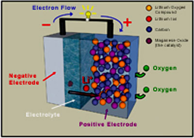 Diagram of the STAIR (St Andrews Air) cell. Oxygen drawn from the air reacts within the porous carbon to release the electrical charge in this lithium-air battery.