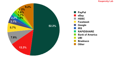 Kaspersky Labs &quot;Most Popular Phishing Targets&quot;