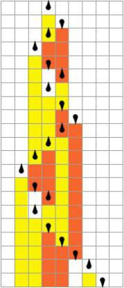 The state of the head and the pattern of color  in a given row depends upon the row above. (Wolfram)