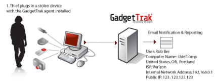 How the GadgetTrak System works