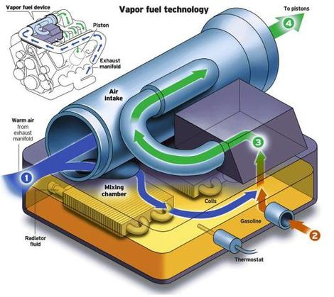 How A Vapor Fuel System Works