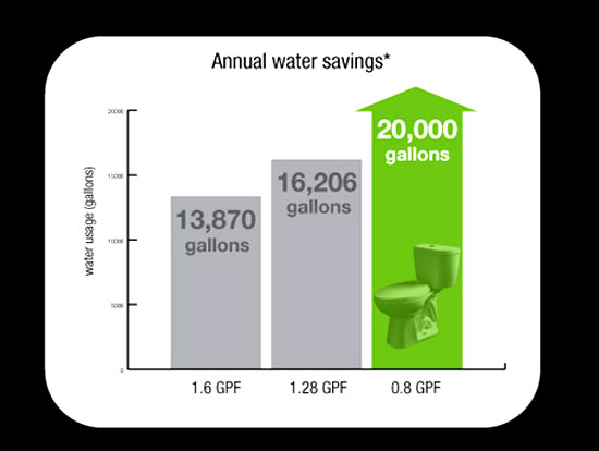 Stealth™ Toilet annual water savings: ©Niagara Conservation Corp.